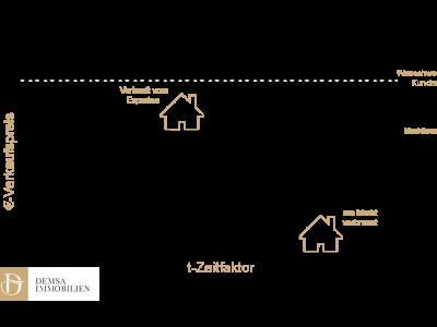 Demsa Immobilien Frankfurt - Marktwert einer Immobilie